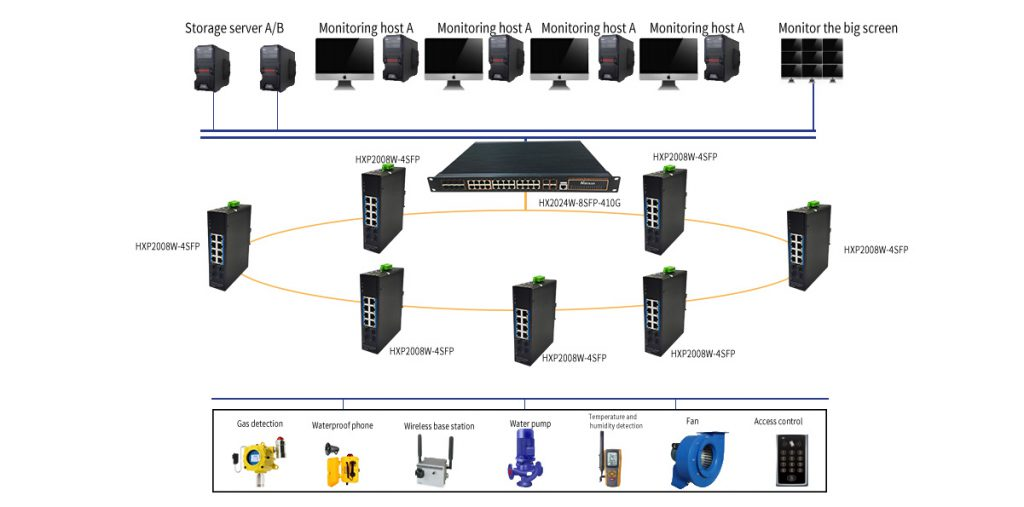 HANSUN-Pipe gallery monitoring and alarm solutions