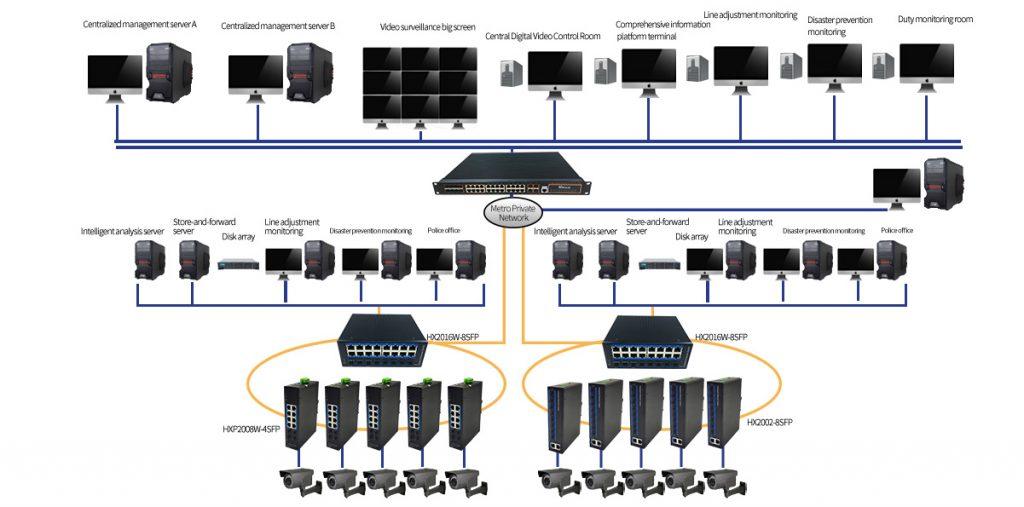 HANSUN-Metro IP Video Surveillance Solution